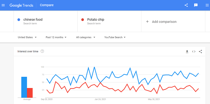 YouTube Keyword Tools - Google Trends Reports By Comparison